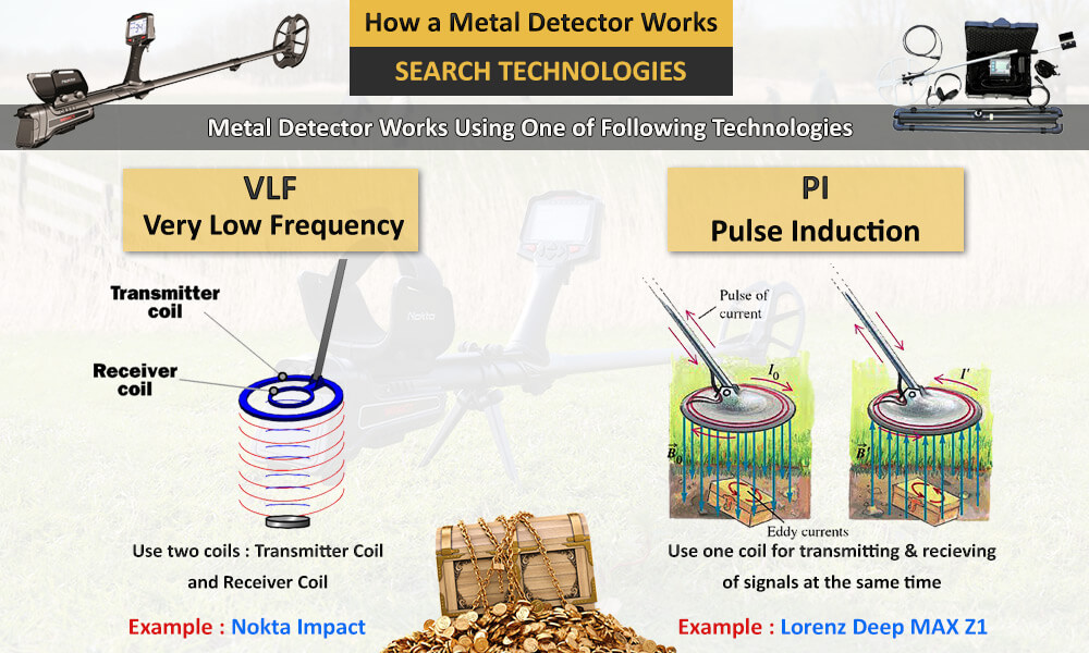 How-a-Metal-Detector-Works-article